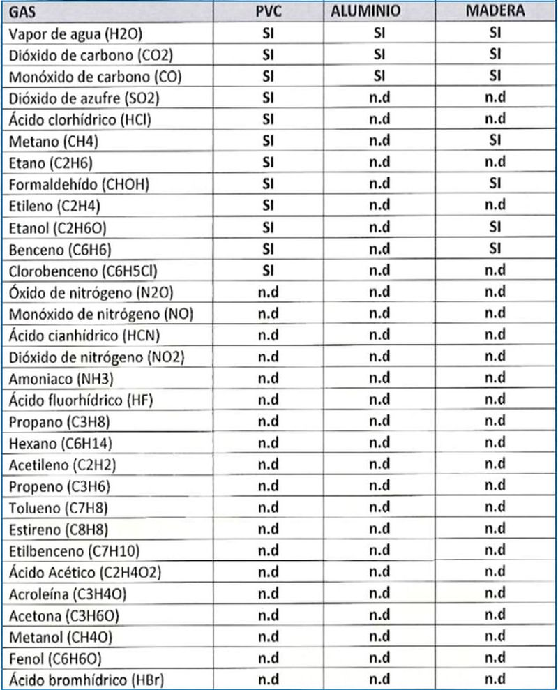 alumed sistemas estudio de combustión materiales de-ventanas sistemas carpintería de aluminio tabla 2