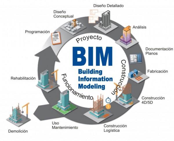 bim building information modeling sistemas de aluminio para la construccion alumed aluminium systems alicante s1